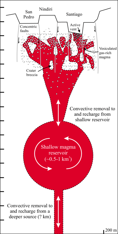 small resolution of 2 schematic diagram of the possible plumbing system of masaya volcano profile is nw