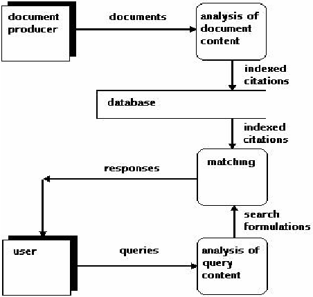 Data flow diagram for retrieving documents [15