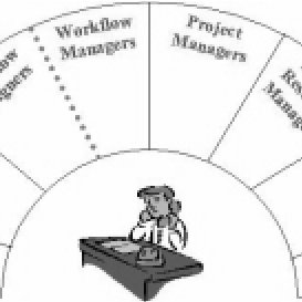 (PDF) Different models of work in the modern services