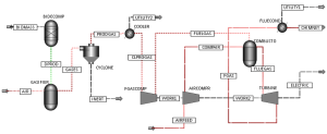 PROCESS FLOW DIAGRAM OF BIOMASS GASIFICATION INTEGRATED