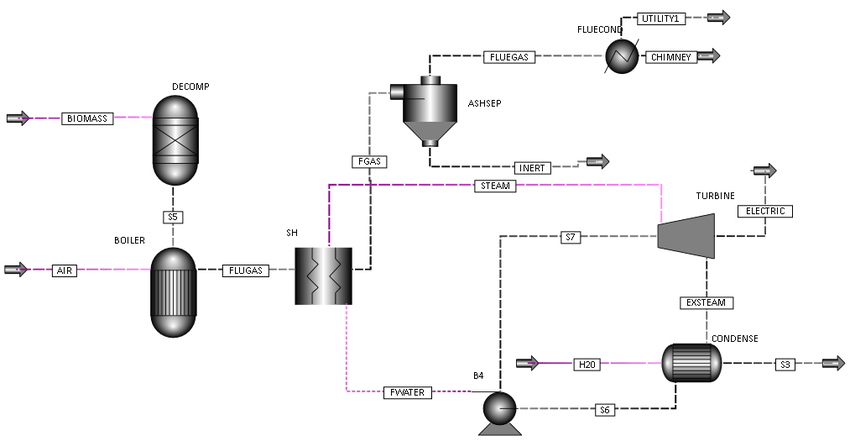 PROCESS FLOW DIAGRAM OF A BIOMASS‐BASED STEAM TURBINE