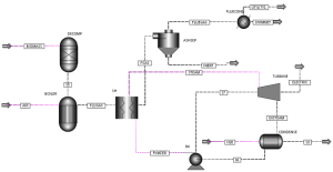 PROCESS FLOW DIAGRAM OF A BIOMASS‐BASED STEAM TURBINE