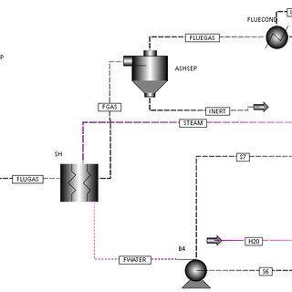 PROCESS FLOW DIAGRAM OF BIOMASS GASIFICATION INTEGRATED