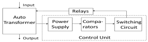 Fig 1Functional block diagram of an AC stabilizer using electromechanical transformer tap