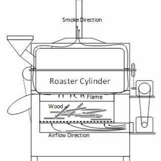 (PDF) Zelio PLC-Based Automation of Coffee Roasting Process