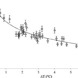 Test results of refrigerant R134a vapor condensation