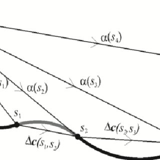 (PDF) New Analytical Method with Curvature Based Kinematic