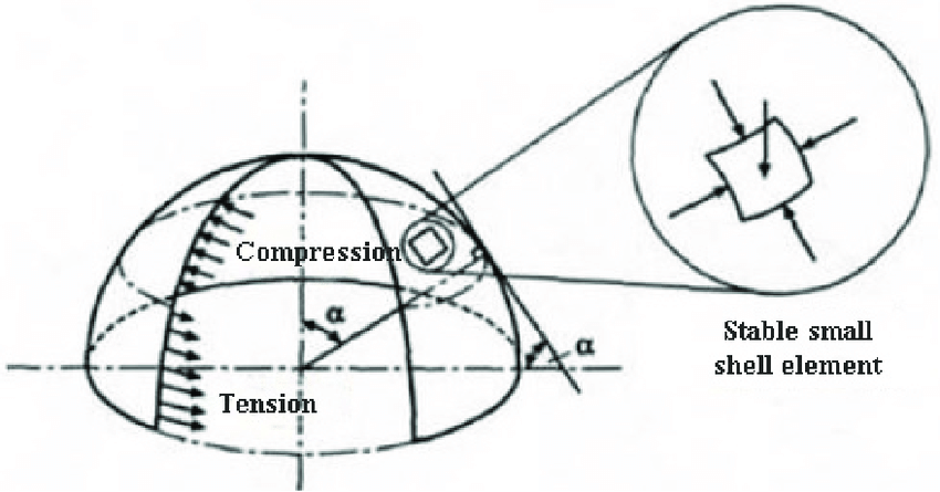 Shell-dome diagram, display of pressure and tension zones