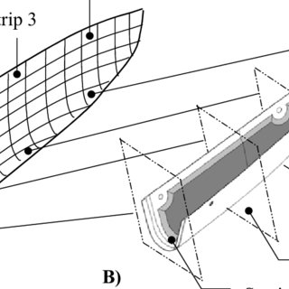 (PDF) PROCESS INDUCED DEFORMATIONS OF THE BOEING 777 AFT