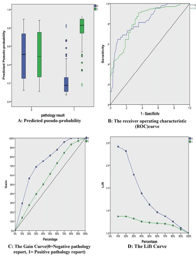 ThePredicted pseudo-probability (A). AUC (B). The Gain Curve (C) and... | Download Scientific Diagram