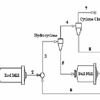 The flowsheet of grinding circuit in Esfordi Phosphate