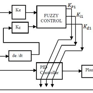 (PDF) Deaerator Storage Tank Level & Deaerator Pressure