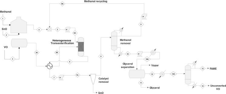General process flowsheet of acid heterogeneous catalytic