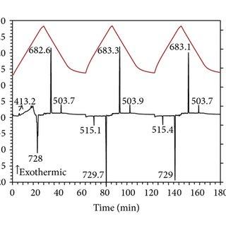 XRD patterns of (a) Mg nanoparticles, (b) Ni nanoparticles