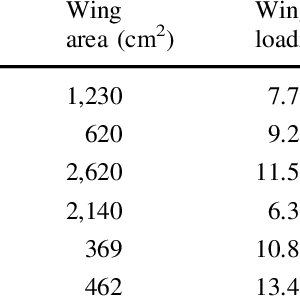 (PDF) Ocean surface winds drive local-scale movements