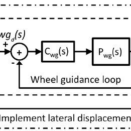 Figure 19. Schematic diagram of the PID controller in