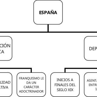 (PDF) Manual de Teoría e Historia de la Educación Física y