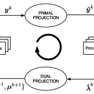 Block diagram of the CDM. The primal variables y k , ˆ y k
