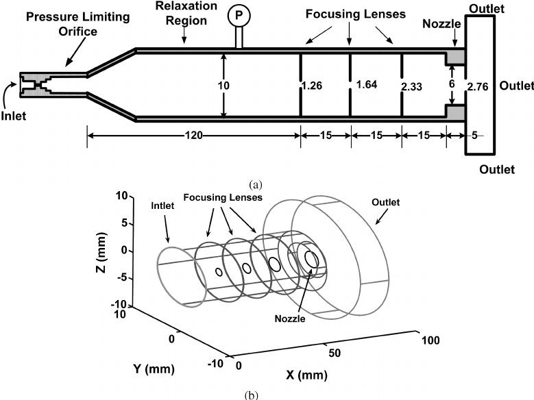 a) Cross section of the aerodynamic lens system including