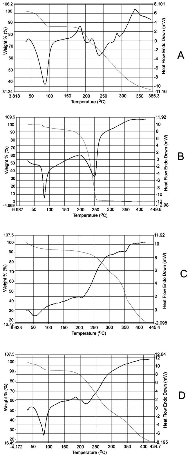 DSC thermograms of A. Lidocaine hydrochloride, B