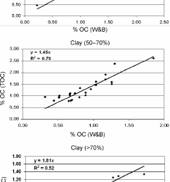 soil organic carbon recovery in wb and toc with increasing clay content  [ 724 x 1289 Pixel ]
