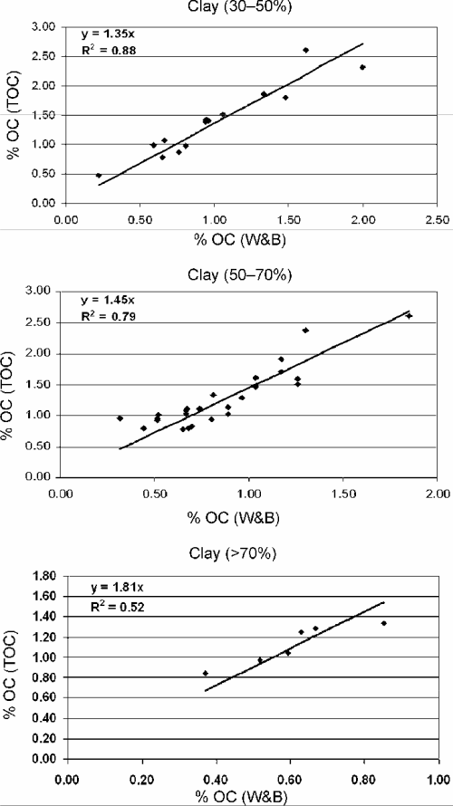 small resolution of soil organic carbon recovery in wb and toc with increasing clay content