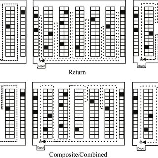 (PDF) Order-picking routing policies: Simple heuristics