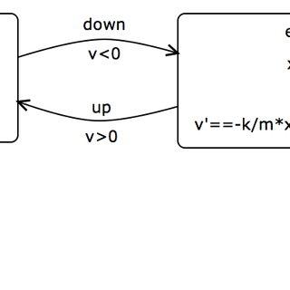 (PDF) An Introduction to Hybrid Automata, Numerical