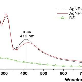 FTIR spectra of dextran sulfate sodium salt (a) and AgNP
