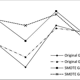 Comparison of the average AUC of classifiers on original