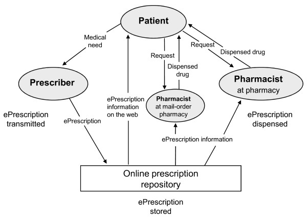 Flowchart describing how ePrescriptions in Sweden are