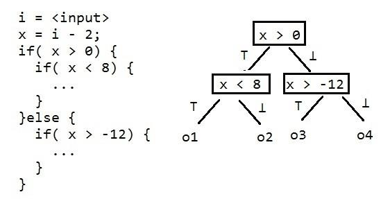 Examle of symbolic execution When performing security
