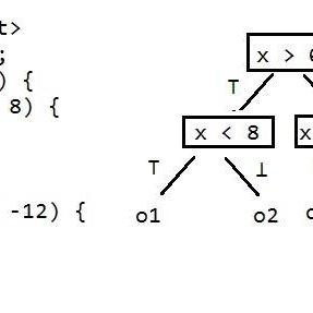 (PDF) Applying SMT algorithms to code analysis