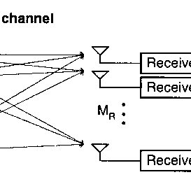 (PDF) Multiple-Input Multiple-Output Wireless Systems