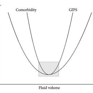 Four phases of hemodynamic treatment in relation to