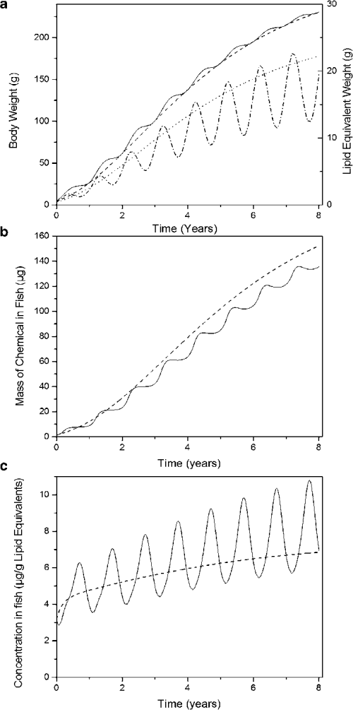 small resolution of yellow perch model simulations for baseline and seasonal temperature scenarios a body weight