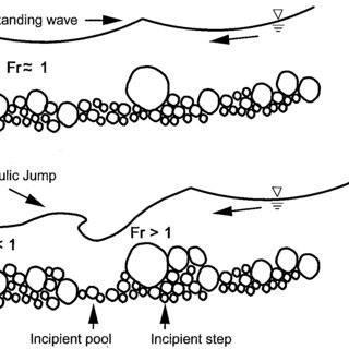 Cyclic sequence of surface wave and bed form deformation