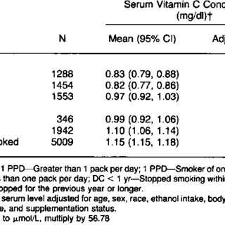 (PDF) The influence of smoking on vitamin C status in adults