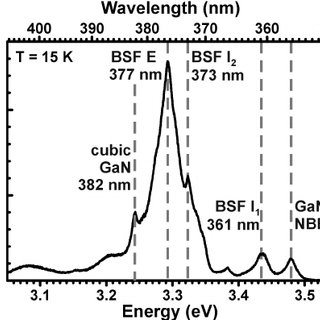 CL spectrum with linear scale of NC depicted in Figure 1