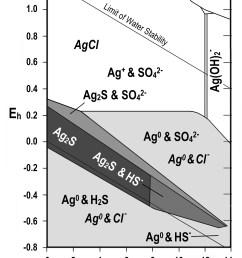 ag s cl h2o jpg395 70 kb pourbaix diagrams [ 2276 x 3002 Pixel ]