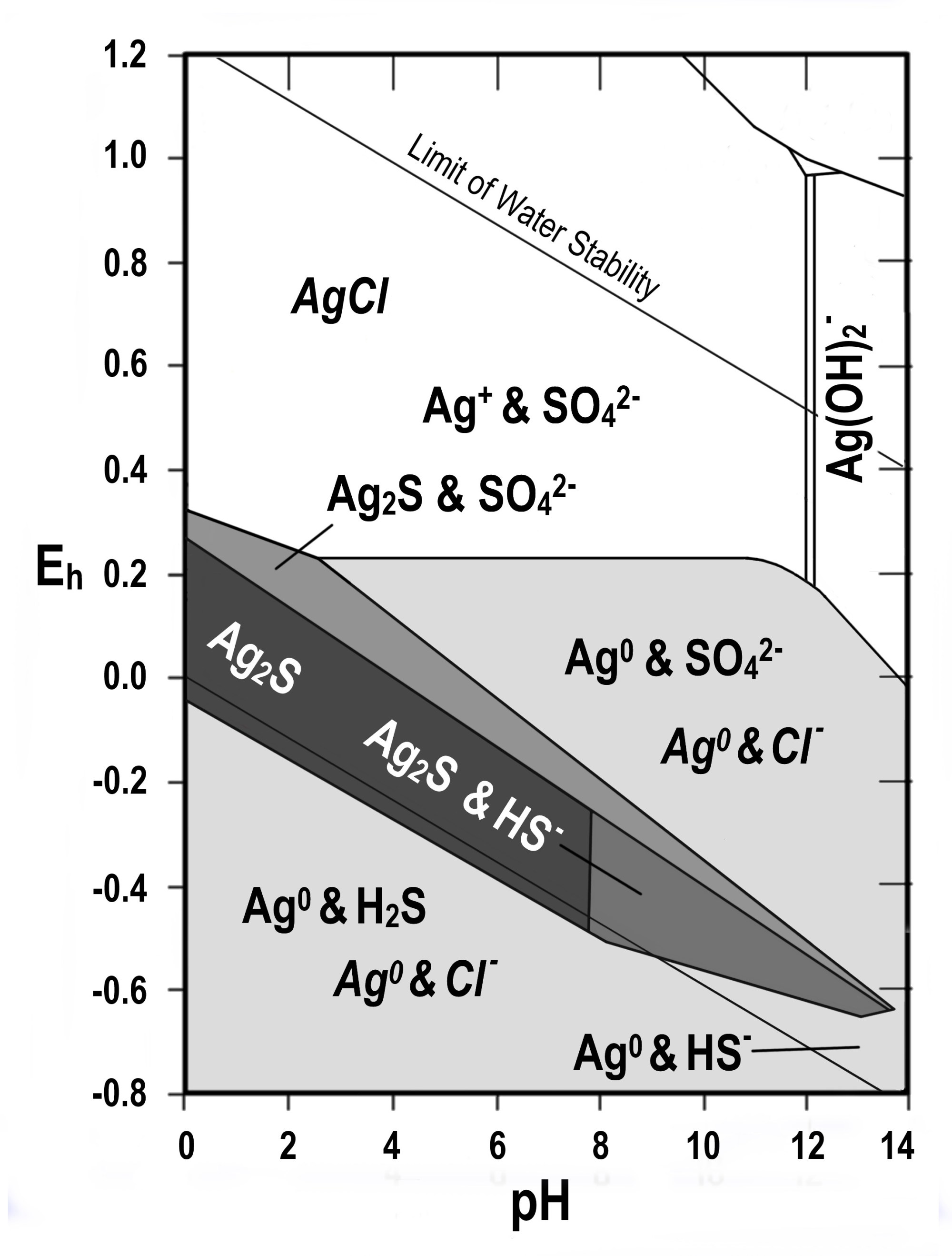 hight resolution of ag s cl h2o jpg395 70 kb pourbaix diagrams