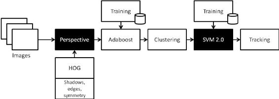 Block diagram of Prototype #2, vehicle detection