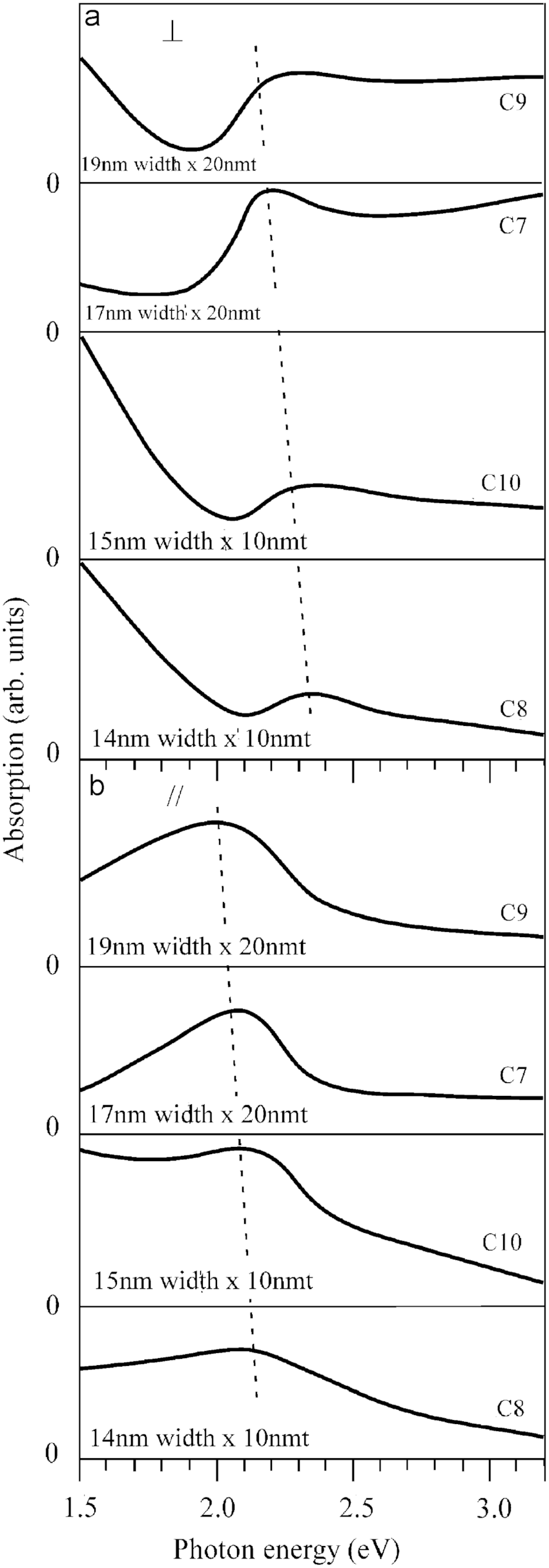 shows the measured absorption spectra of Cu nanowire