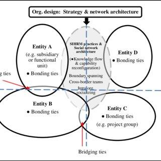 (PDF) Towards building internal social network