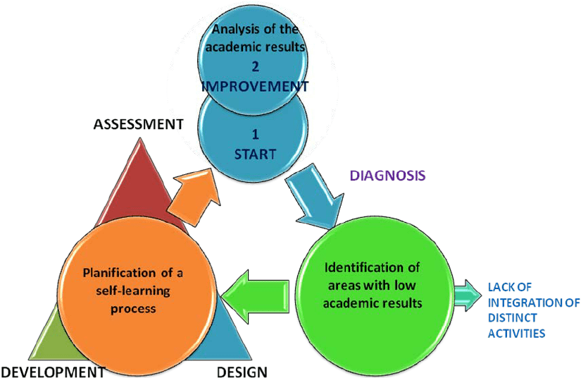 pdca cycle diagram 4 wire trailer for improvement consisting of diagnosis design development and assessment