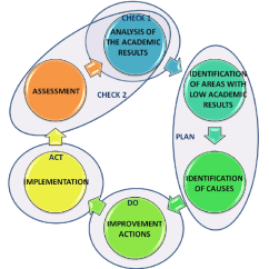 Pdca Cycle Diagram Ceiling Fan 3 Speed Switch For A Self Learning Process Download Scientific