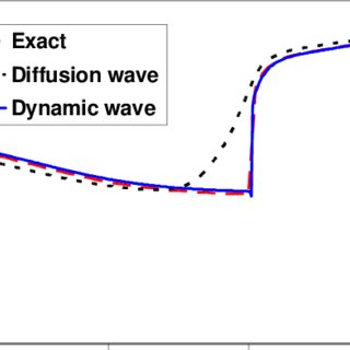 (PDF) A first-principle, physics-based watershed model