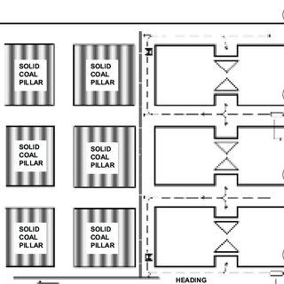 Bord and Pilar (B&P) layout of underground mining