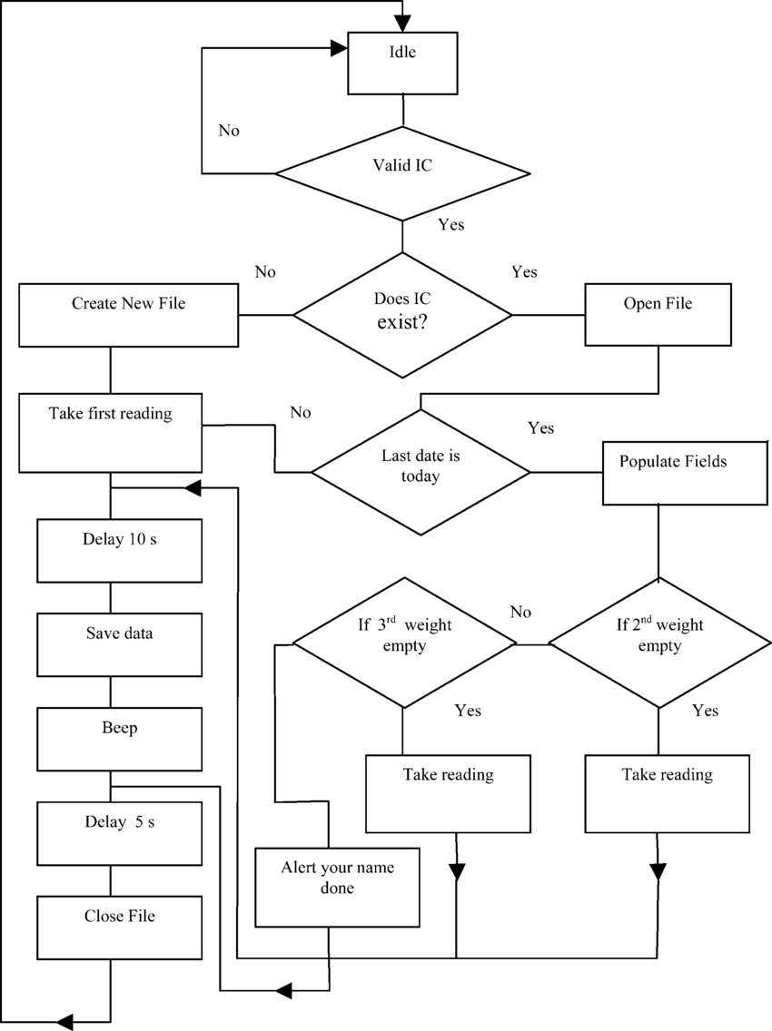 Flow chart to check for an existing file and to open or