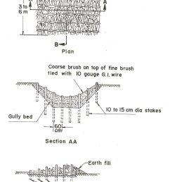 single post row check dam [ 850 x 1232 Pixel ]